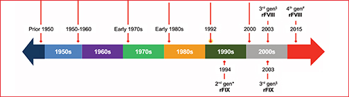 A History of Hemophilia Treatment: Factor Replacement to Gene Therapy
