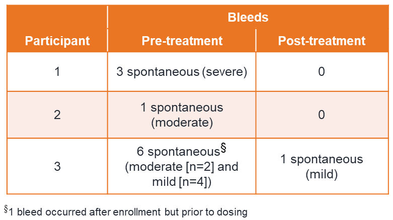 Кървене след AAV5-Падуа hFIX векторна инфузия