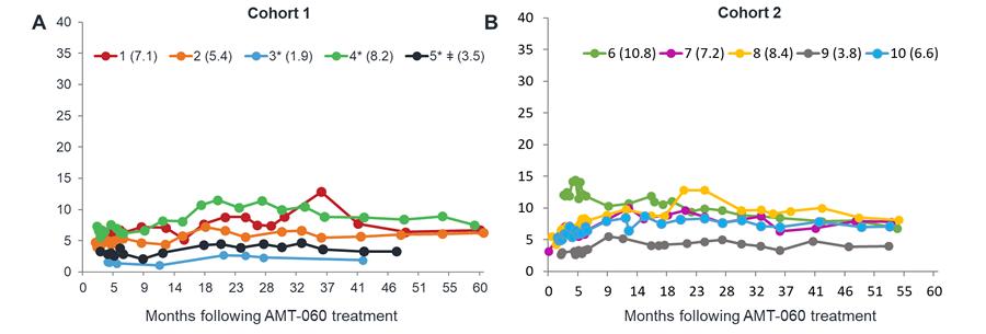 FIX-activiteit gedurende 4.5–5 jaar aangehouden in 2 dosiscohorten