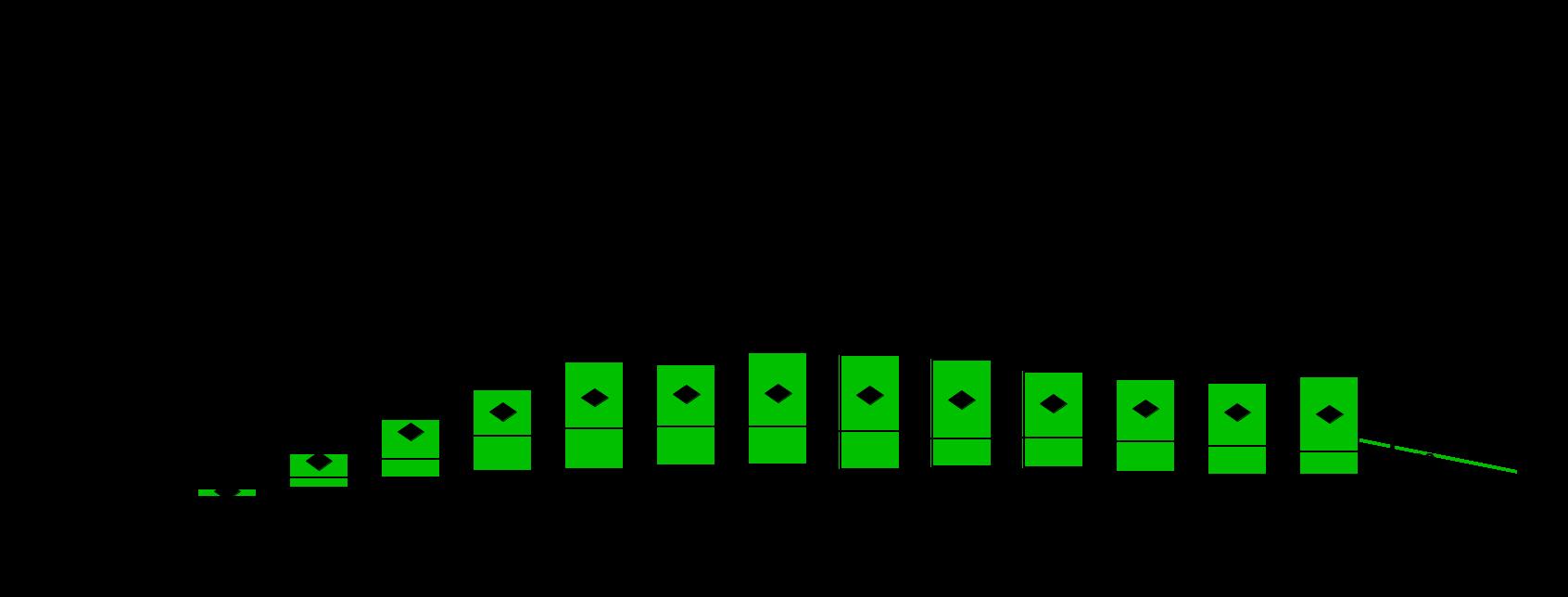 FVIII aktiivsus üle 52 nädala mITT populatsioonis