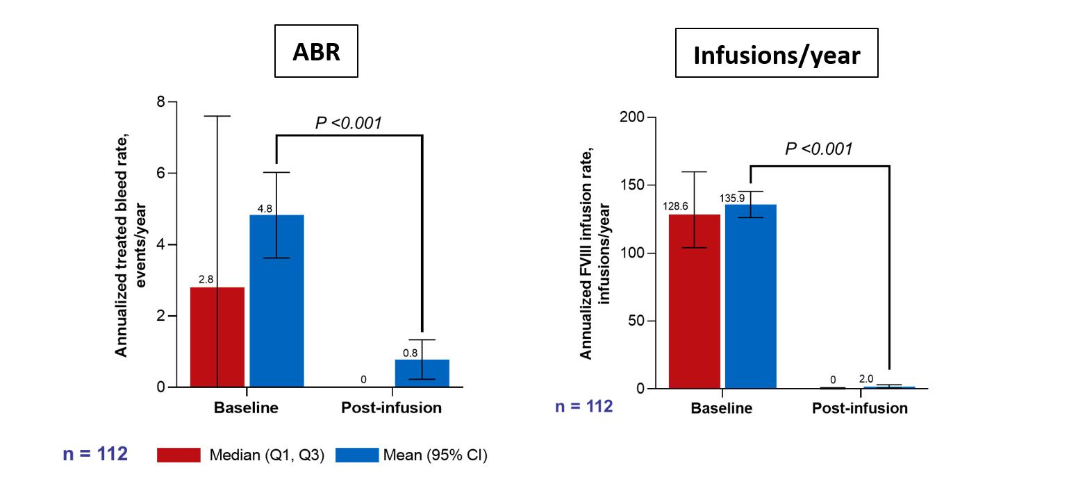 ABR ja FVIII infusioonid aastas