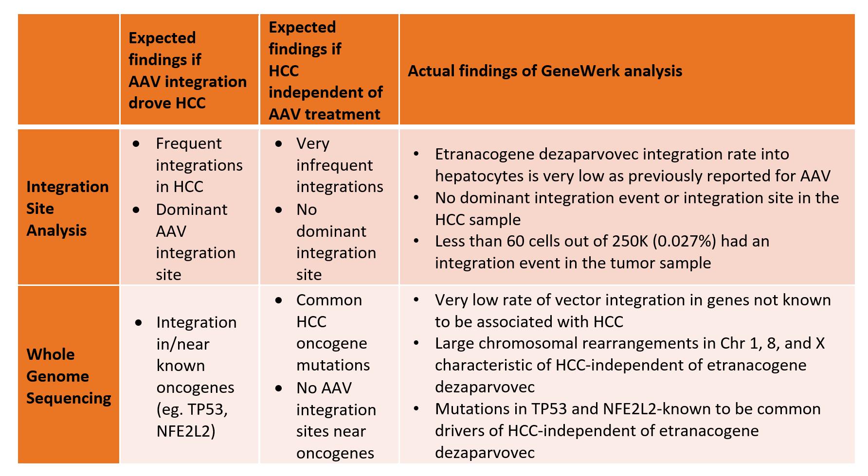 Резиме на молекуларни анализи на HCC