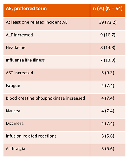 Побічні дії, пов'язані з лікуванням
